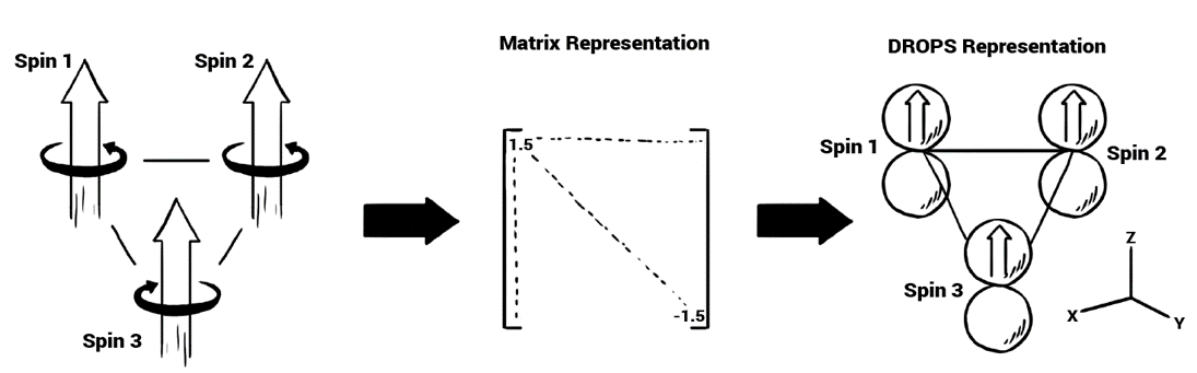 Figure 2: Multiple spins coupled to each other represented as a matrix that can be visualized as DROPS.